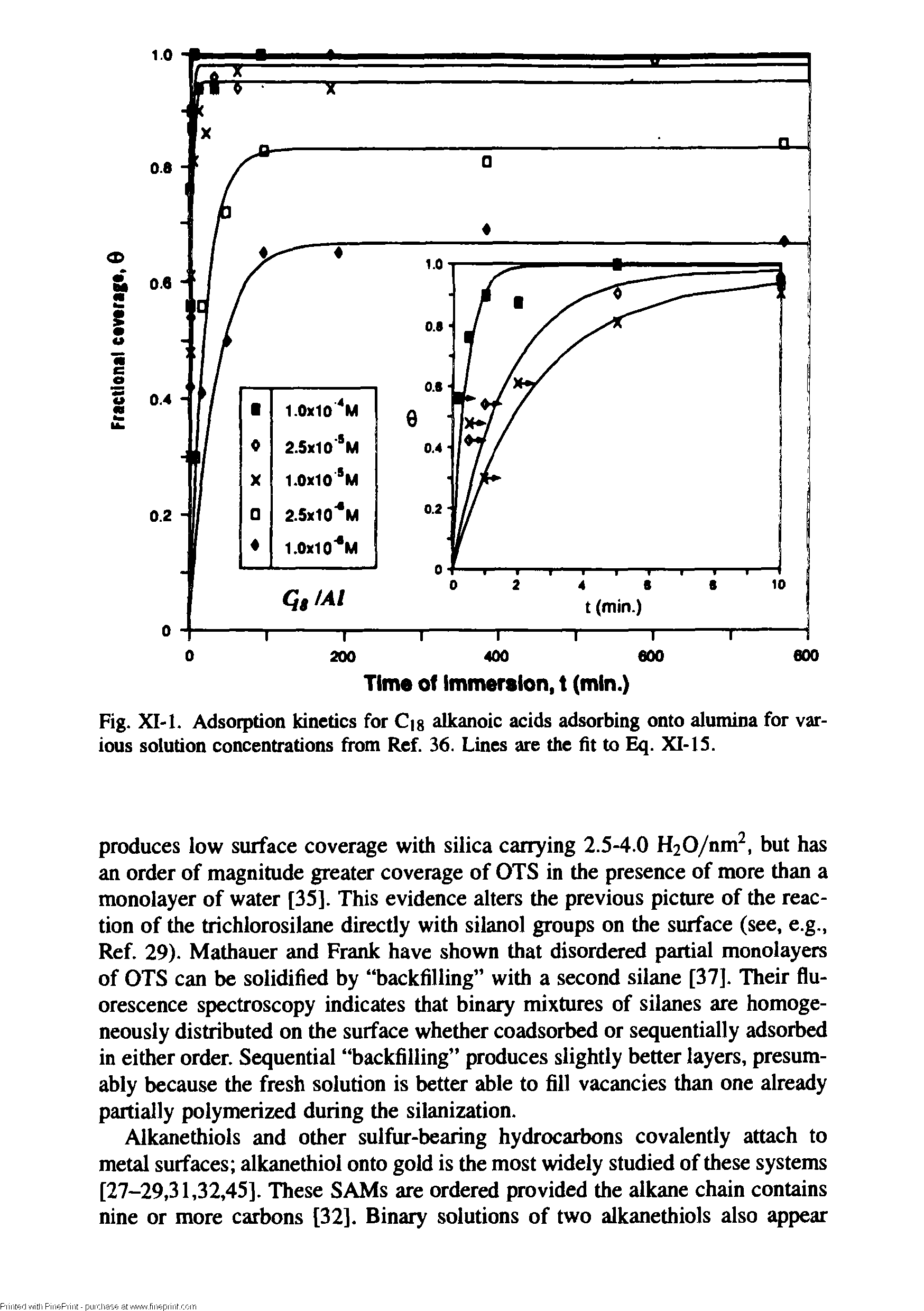 Fig. XI-1. Adsorption kinetics for C g alkanoic acids adsorbing onto alumina for various solution concentrations from Ref. 36. Lines are the fit to Eq. XI-IS.