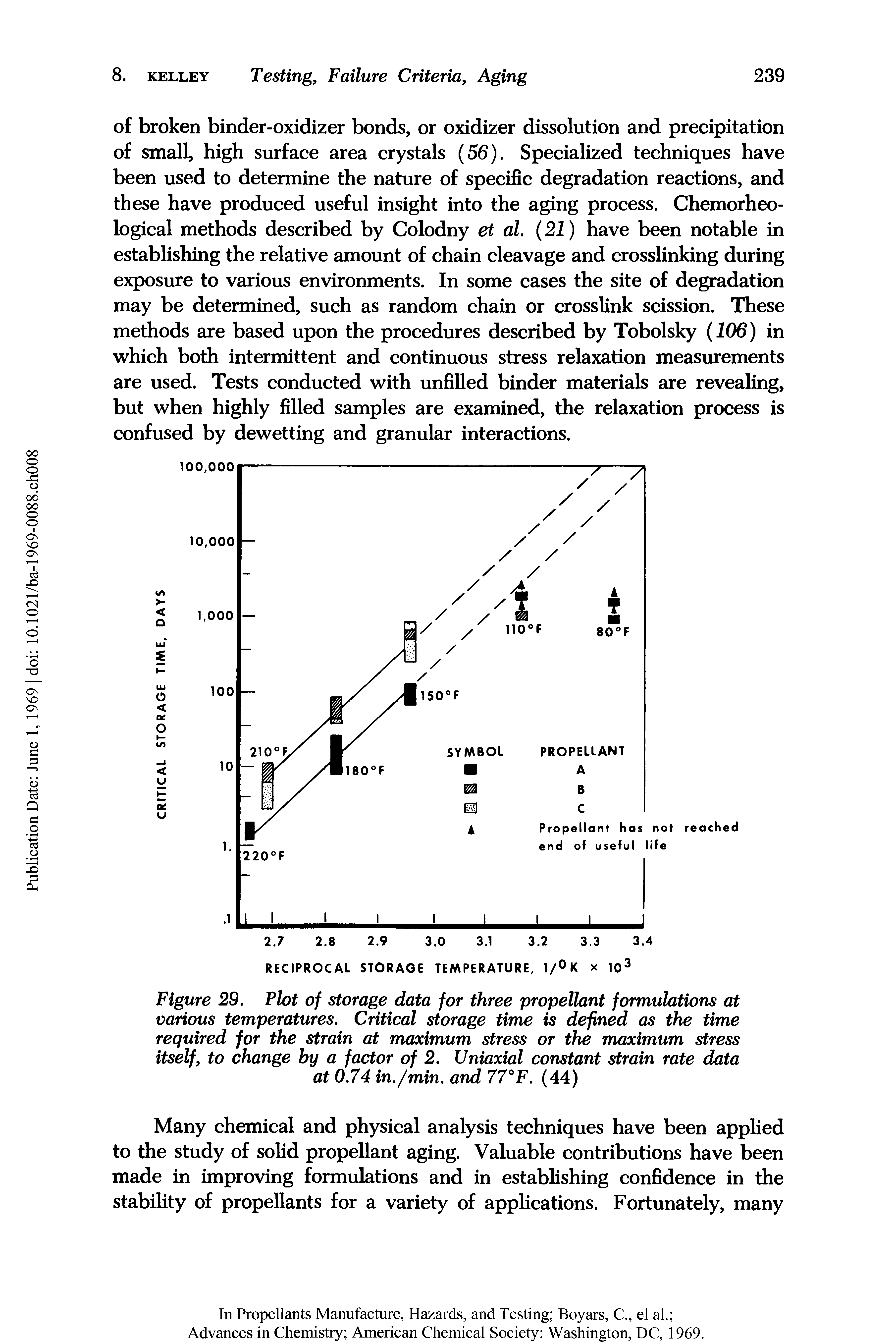 "Figure 29. Plot of <a href=""/info/data_storage"">storage data</a> for three <a href=""/info/formulations_gun_propellants"">propellant formulations</a> at <a href=""/info/at_various_temperatures"">various temperatures</a>. Critical <a href=""/info/storage_times"">storage time</a> is defined as the <a href=""/info/time_required"">time required</a> for the strain at <a href=""/info/maximum_stress"">maximum stress</a> or the <a href=""/info/maximum_stress"">maximum stress</a> itself, to change by a factor of 2. Uniaxial <a href=""/info/constant_strain_rate"">constant strain rate</a> data at 0.74 in./min. and 77°F. (44)"