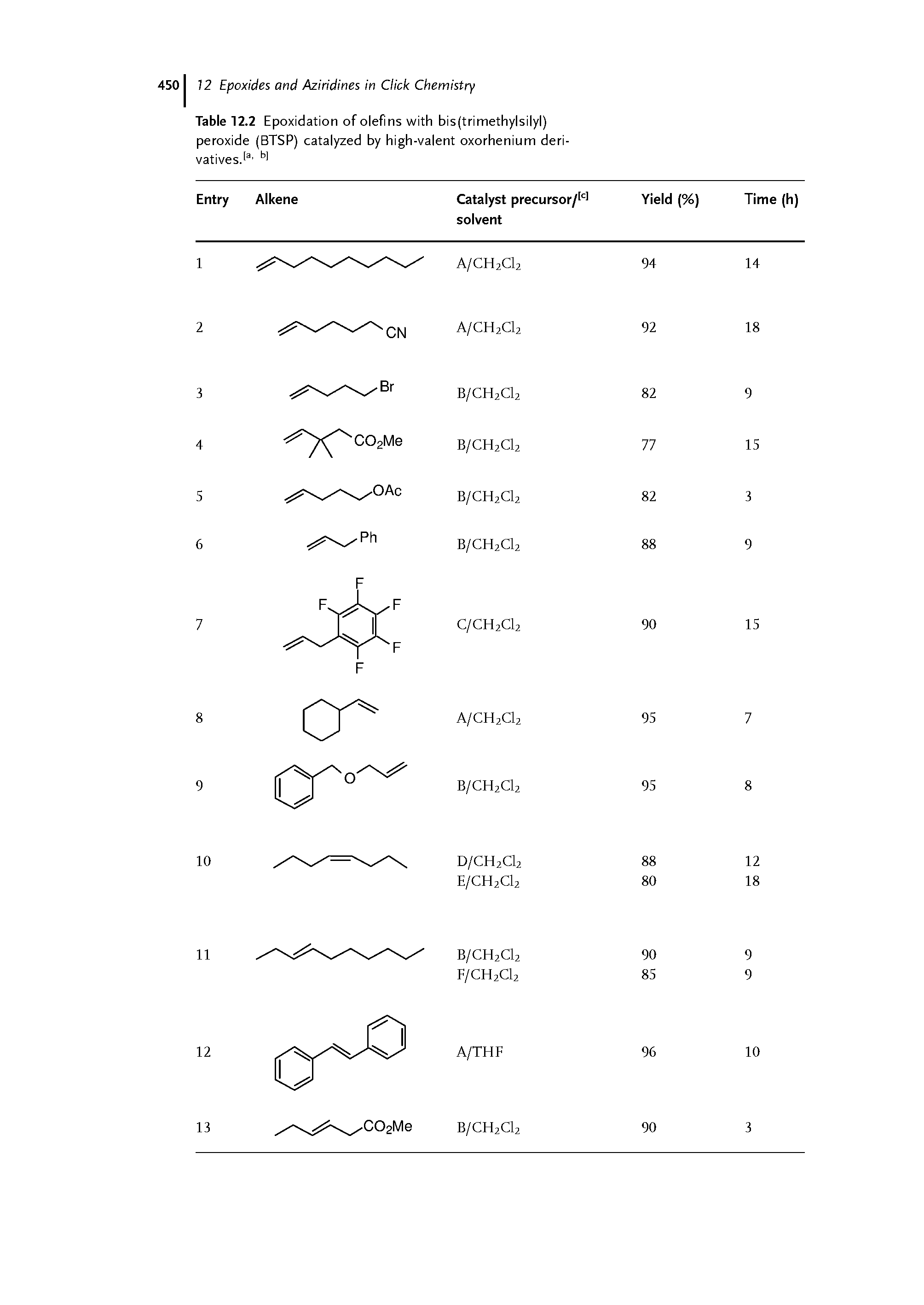 Table 12.2 Epoxidation of olefins with bis(trimethylsilyl) peroxide (BTSP) catalyzed by high-valent oxorhenium deri-vatives> bl...