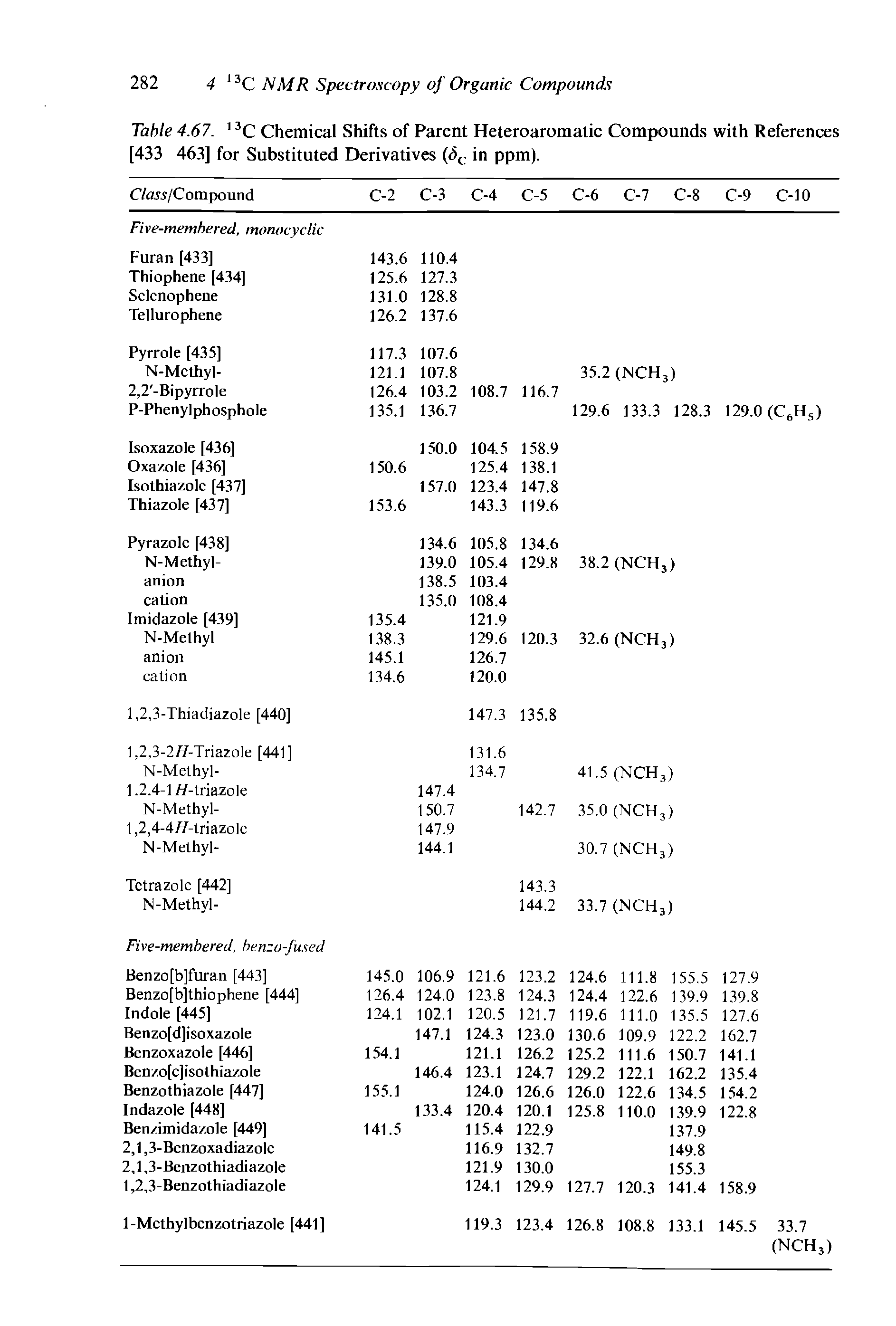 "Table 4.67. 13C <a href=""/info/of_chemical_shift"">Chemical Shifts</a> of Parent <a href=""/info/heteroaromatic_compounds_and"">Heteroaromatic Compounds</a> with References [433 463] for Substituted Derivatives (<5C in ppm)."