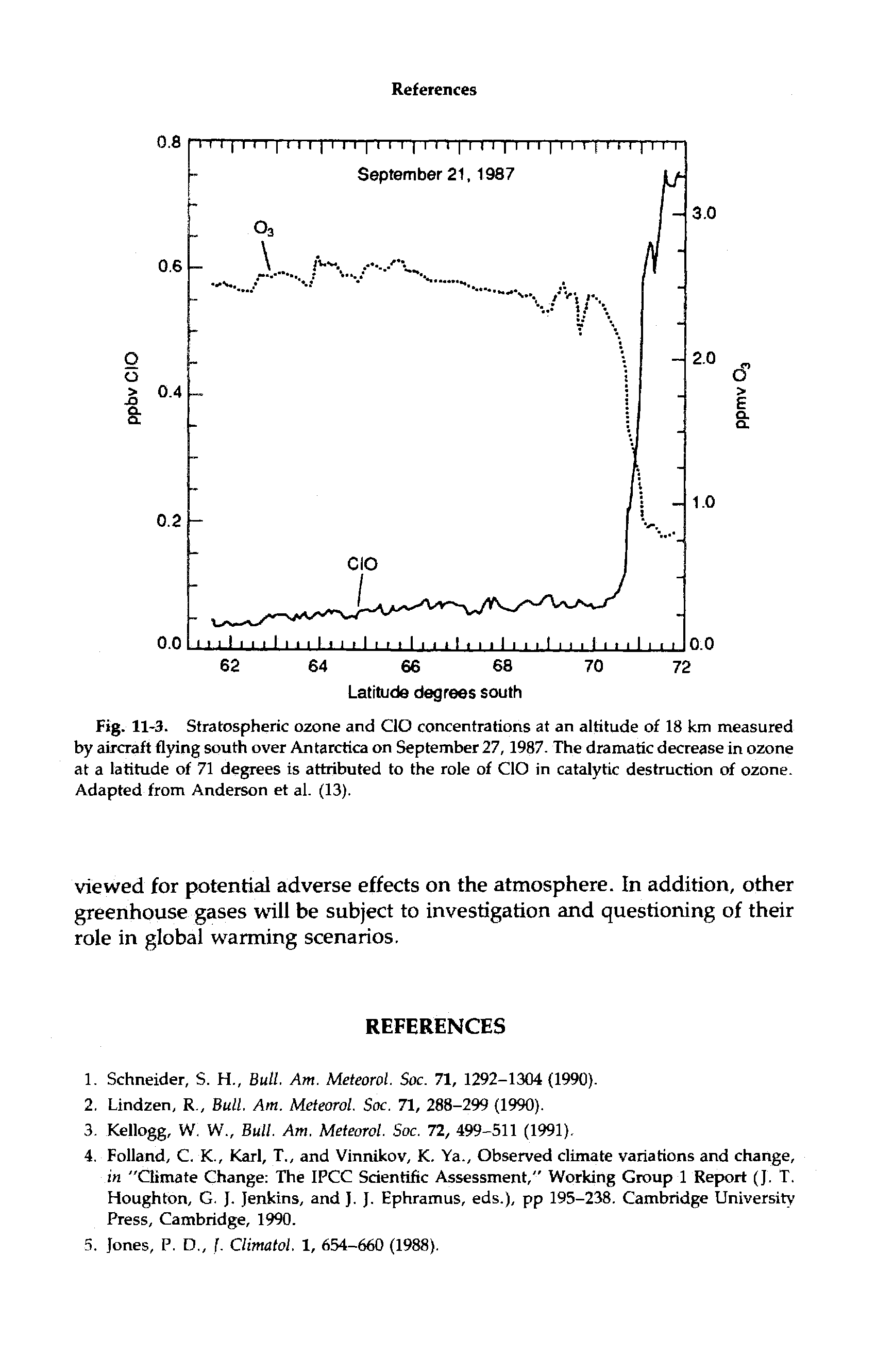 "Fig. 11-3. Stratospheric ozone and CIO concentrations at an altitude of 18 km measured by aircraft flying south over Antarctica on September 27,1987. The dramatic decrease in ozone at a latitude of 71 degrees is attributed to the role of CIO in <a href=""/info/catalytic_destruction"">catalytic destruction</a> of ozone. Adapted from Anderson et al. (13)."