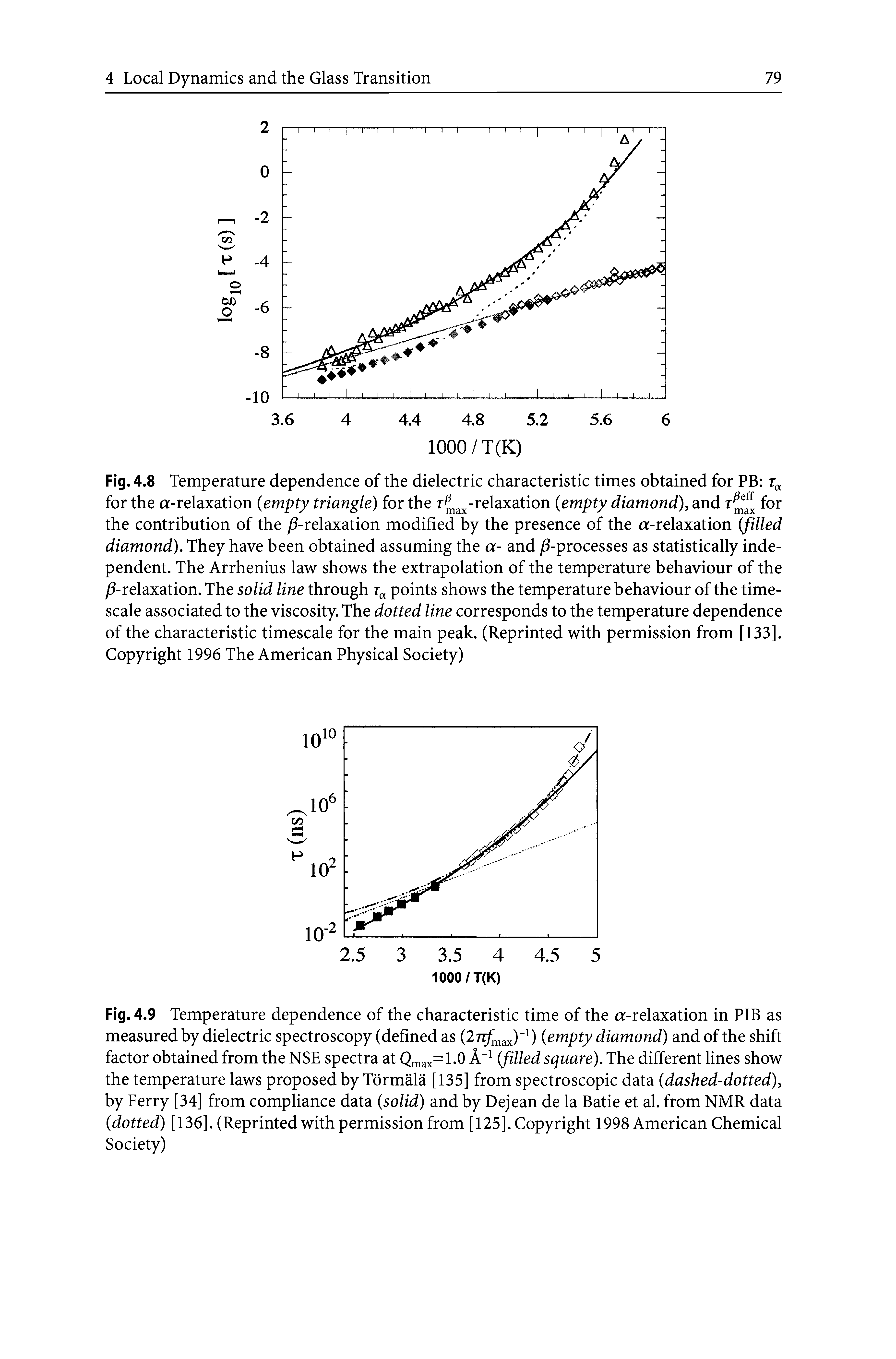"Fig. 4.8 <a href=""/info/ph_temperature_dependence"">Temperature dependence</a> of the dielectric characteristic times obtained for PB for the a-relaxation (empty triangle) for the r -relaxation (empty diamond), and for the contribution of the -relaxation modified by the presence of the a-relaxation (filled diamond). They have been obtained assuming the a- and -processes as <a href=""/info/statistical_independence"">statistically independent</a>. The Arrhenius law shows the extrapolation of the <a href=""/info/low_temperature_behaviour"">temperature behaviour</a> of the -relaxation. The <a href=""/info/solid_lines"">solid line</a> <a href=""/info/through_two_points"">through points</a> shows the <a href=""/info/low_temperature_behaviour"">temperature behaviour</a> of the <a href=""/info/time_scales"">time-scale</a> associated to the viscosity. The dotted line corresponds to the <a href=""/info/ph_temperature_dependence"">temperature dependence</a> of the <a href=""/info/characteristic_timescale"">characteristic timescale</a> for the <a href=""/info/main_peaks"">main peak</a>. (Reprinted with permission from [133]. Copyright 1996 The American Physical Society)"