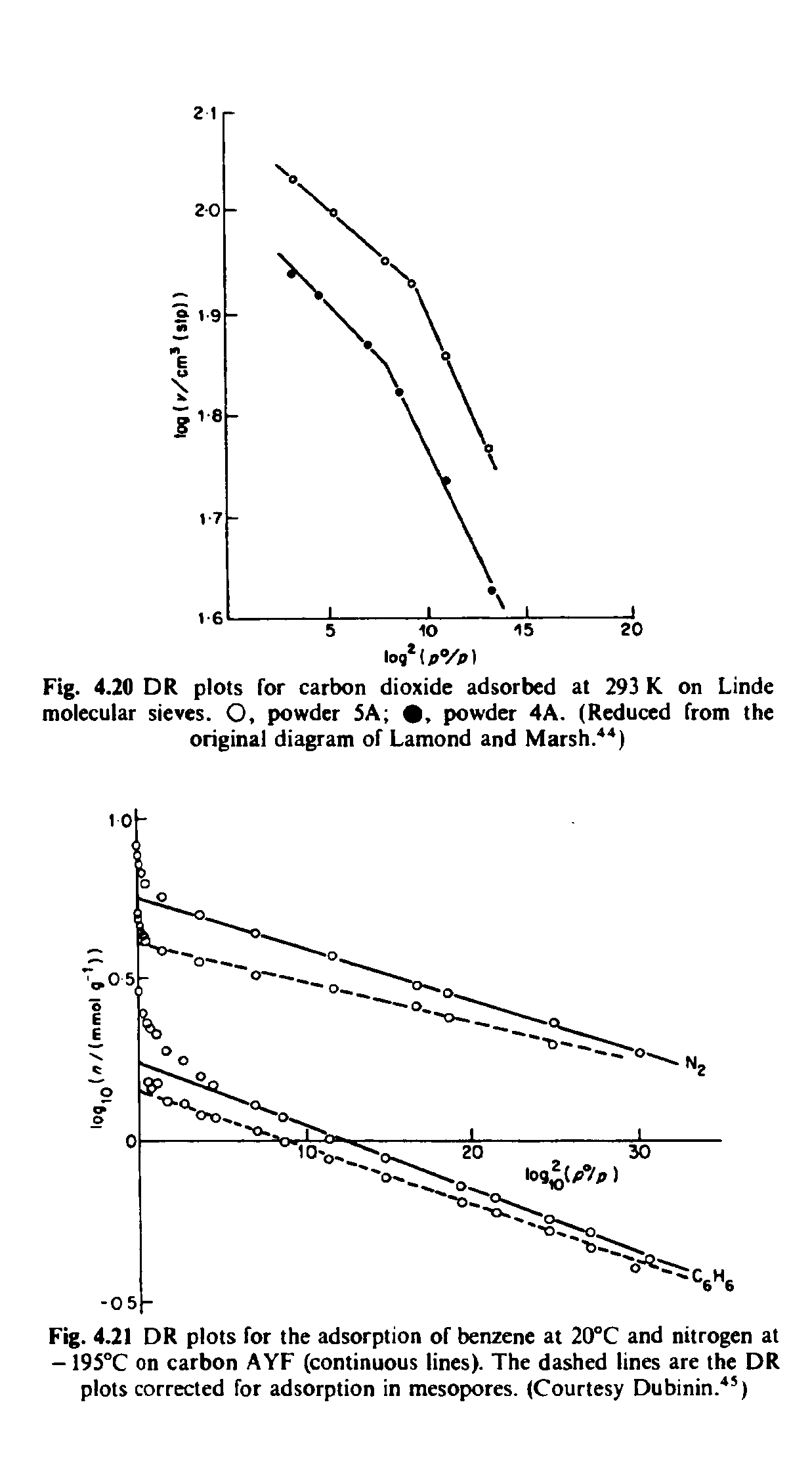 Fig. 4.20 DR plots for carbon dioxide adsorbed at 293 K on Linde molecular sieves. O, powder SA , powder 4A. (Reduced from the original diagram of Lamond and Marsh. )...