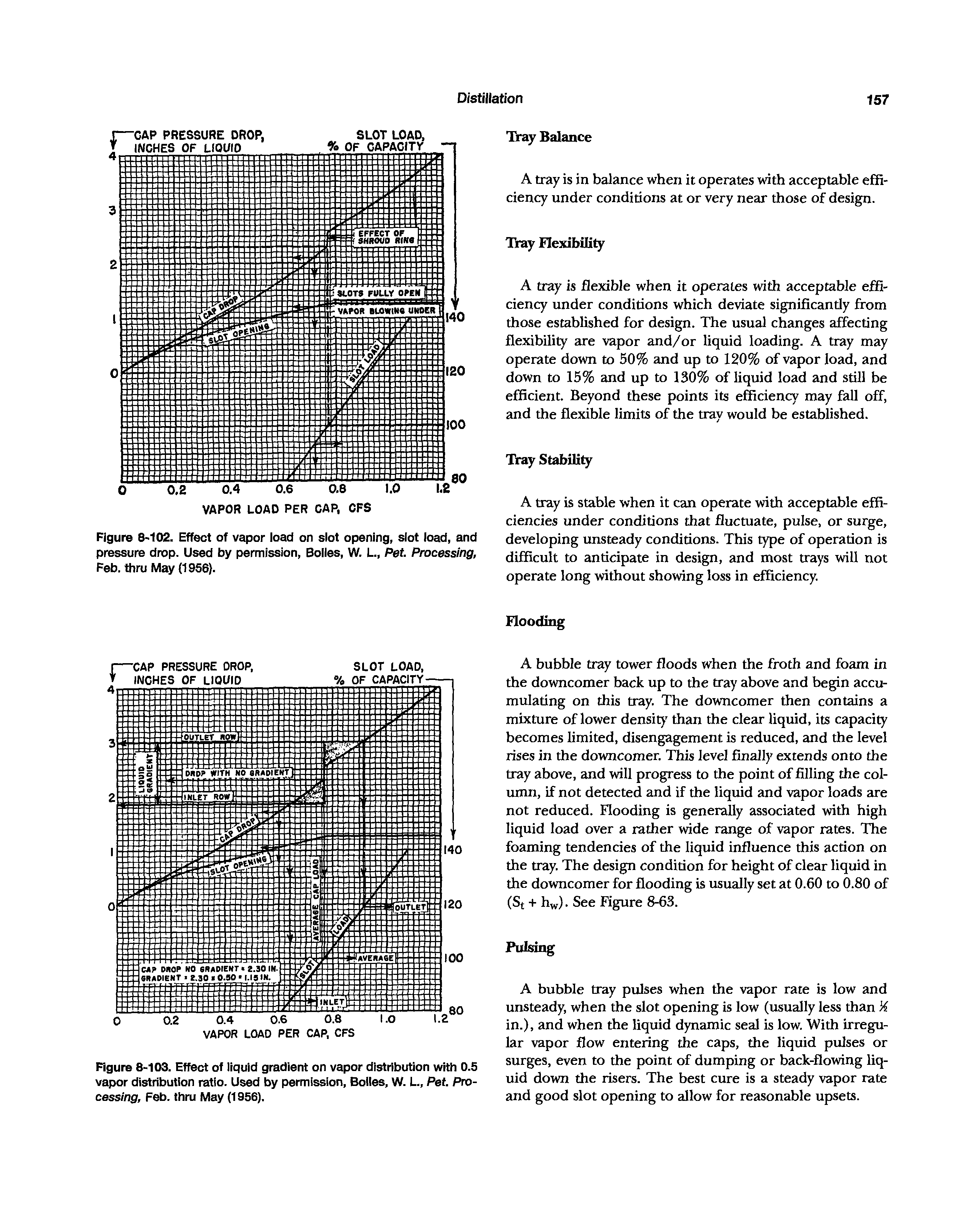 "Figure 8 102. Effect of vapor load on slot opening, slot load, and <a href=""/info/pressure_drop"">pressure drop</a>. Used by permission, Bolies, W. L., Pet. Processing, Feb. thru May (1956)."