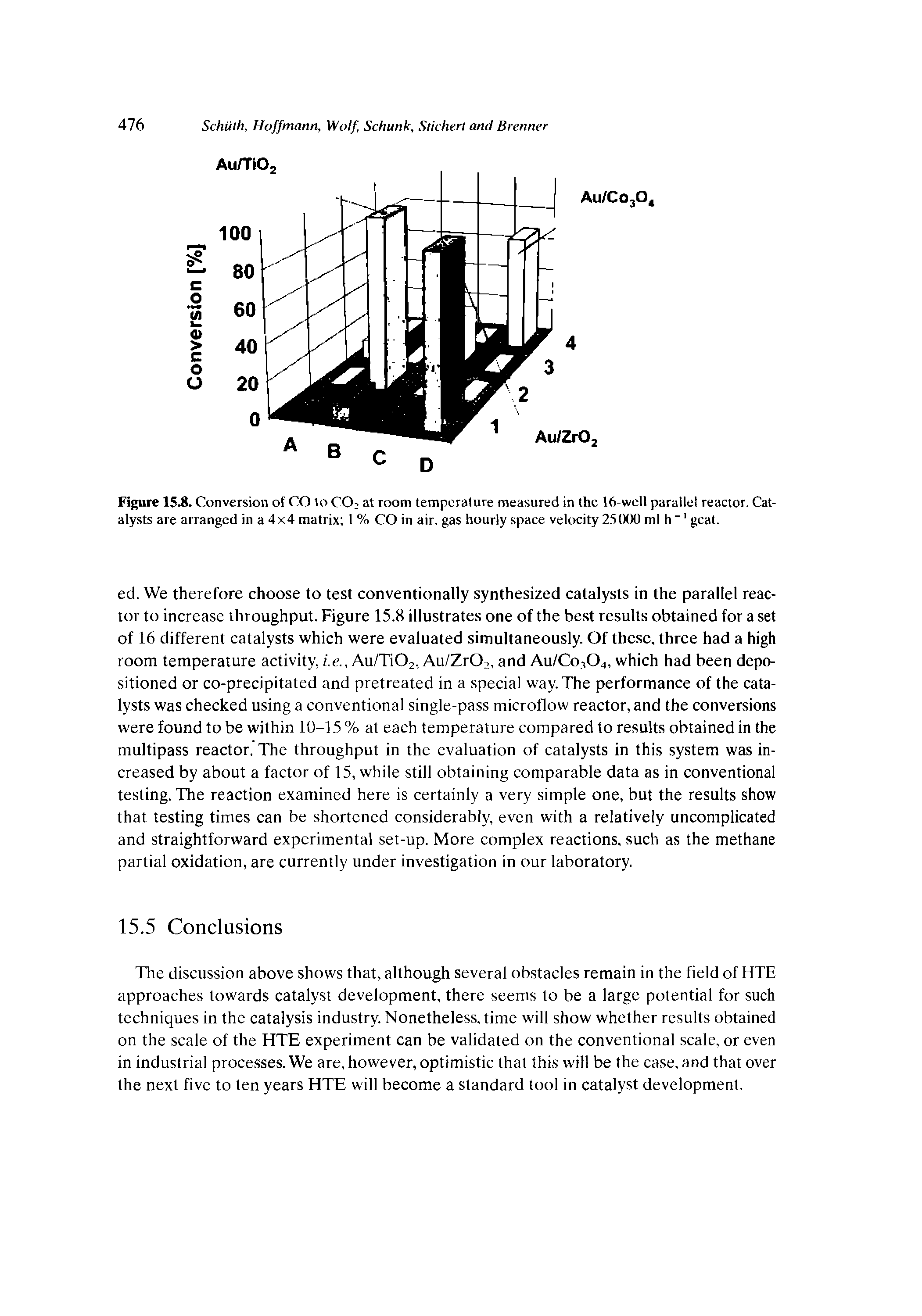 "Figure 15.8. Conversion of CO to C02 at room temperature measured in the 16-well parallel reactor. Catalysts are arranged in a 4x4 matrix 1 % CO in air. gas hourly space velocity 25OCX) ml h""1 gcat."