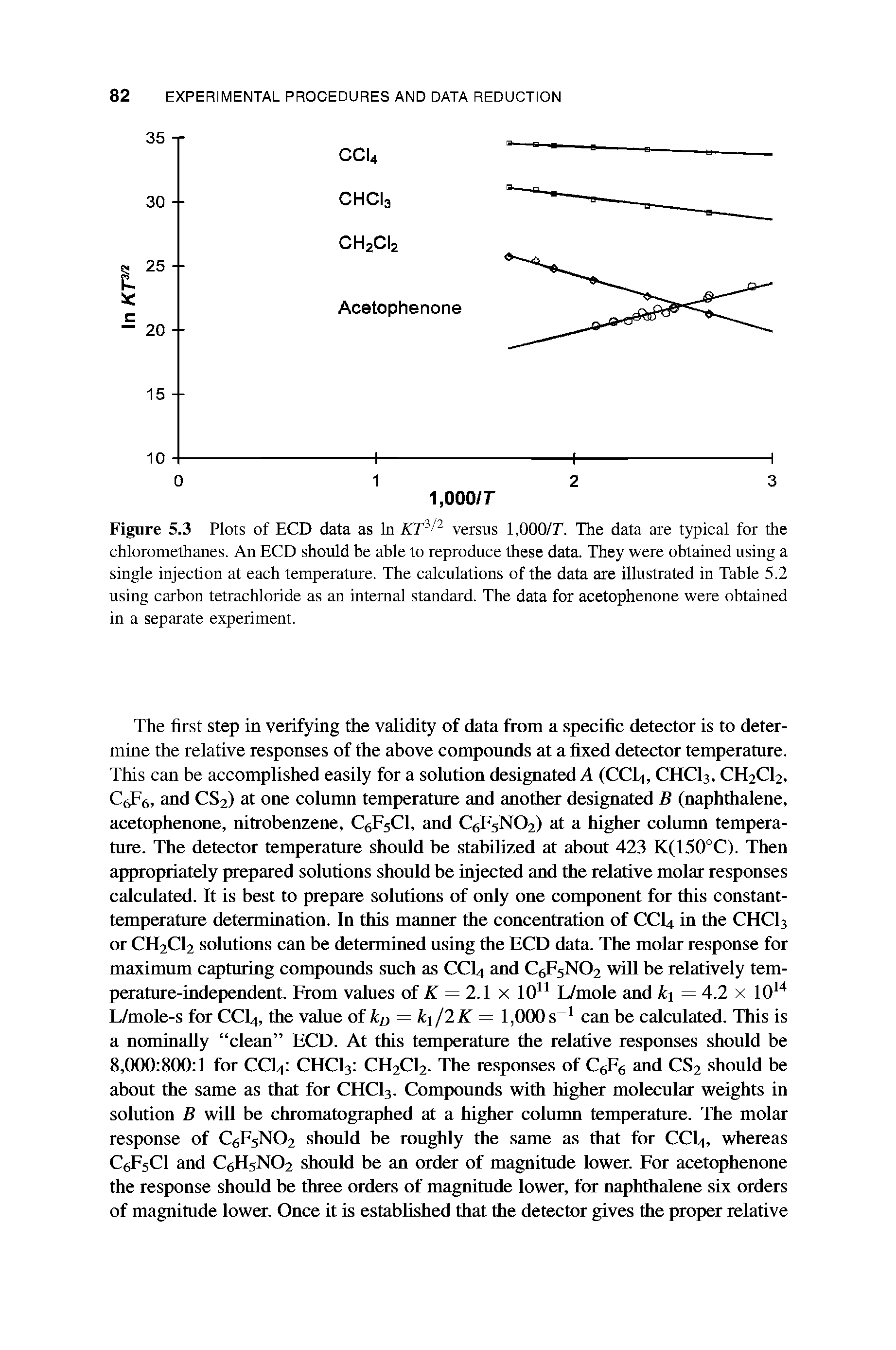 "Figure 5.3 Plots of ECD data as In KT3/2 versus TOOO/T. The data are typical for the chloromethanes. An ECD should be able to reproduce these data. They were obtained using a single injection at each temperature. The calculations of the data are illustrated in Table 5.2 using <a href=""/info/carbon_tetrachloride"">carbon tetrachloride</a> as an <a href=""/info/internal_standards"">internal standard</a>. The data for acetophenone were obtained in a separate experiment."