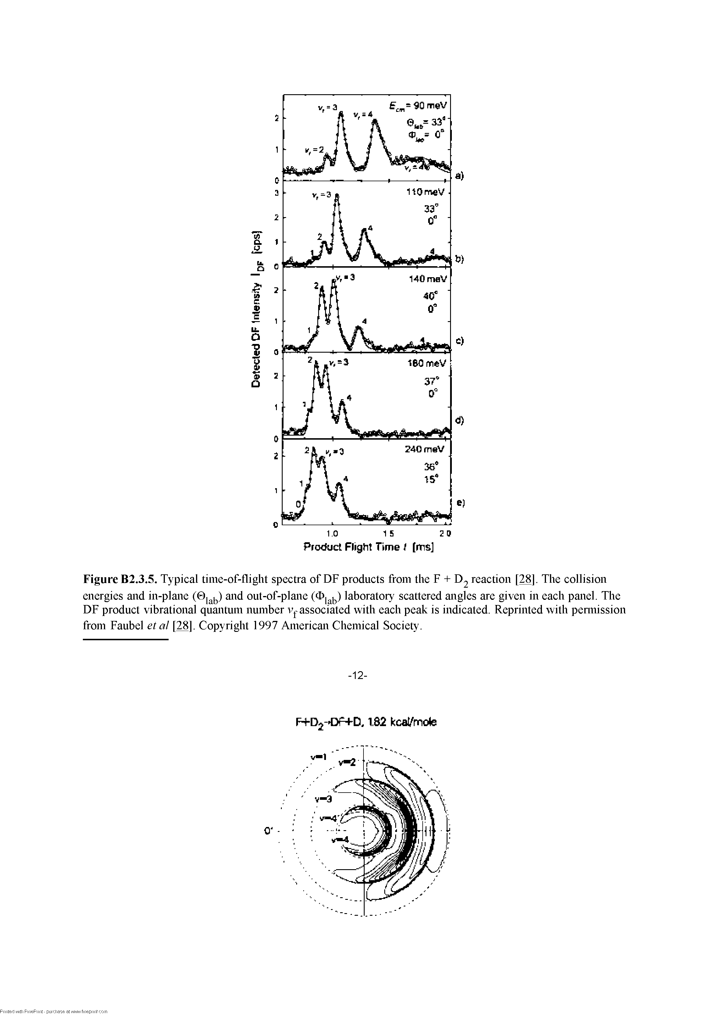 Figure B2.3.5. Typical time-of-flight spectra of DF products from the F + D2 reaction [28]- The collision energies and in-plane and out-of-plane laboratory scattered angles are given in each panel. The DF product vibrational quantum number associated with each peak is indicated. Reprinted with pennission from Faiibel etal [28]. Copyright 1997 American Chemical Society.
