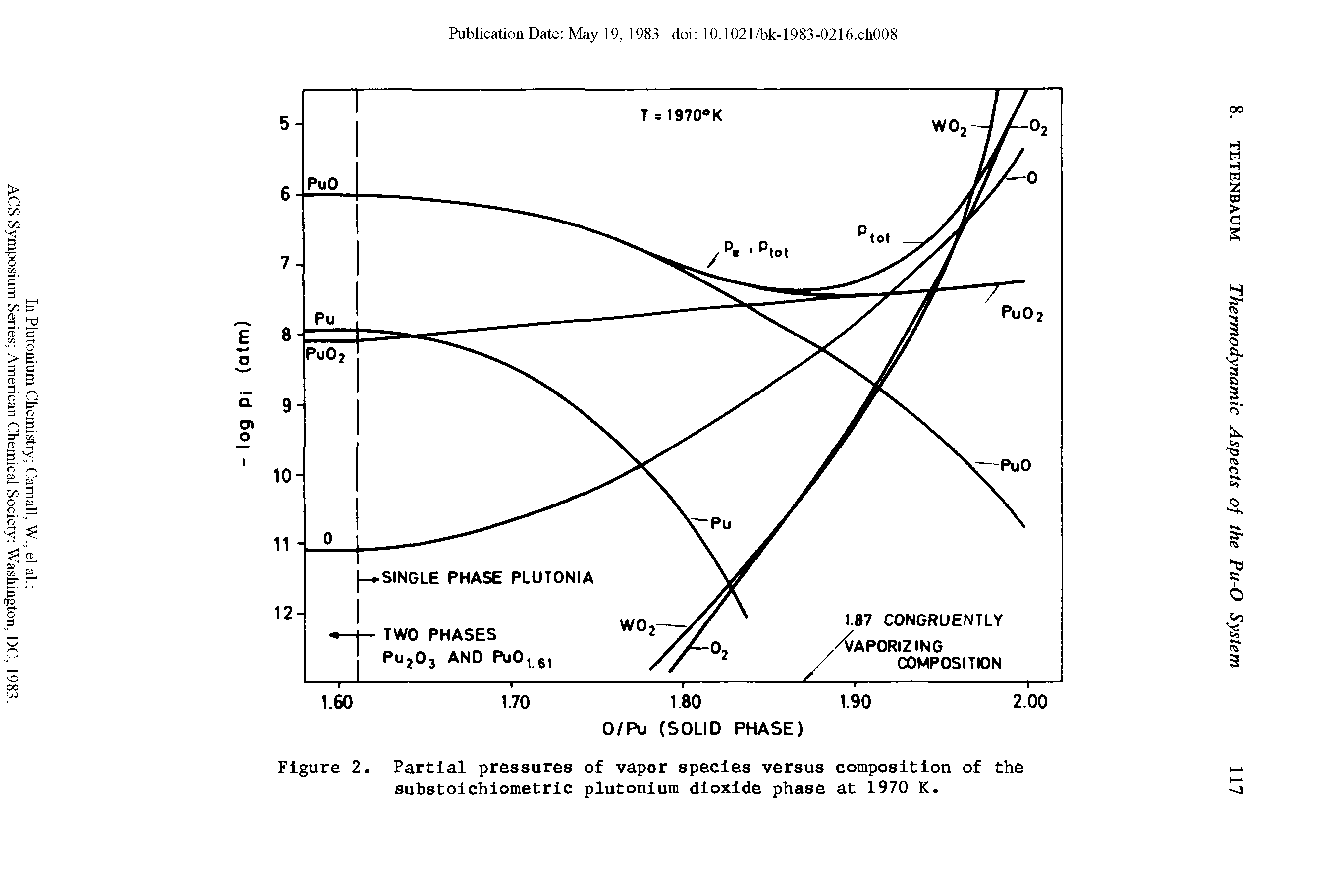 "Figure 2. <a href=""/info/partial_pressure_gas"">Partial pressures</a> of vapor species versus composition of the substoichiometric plutonium dioxide phase at 1970 K."