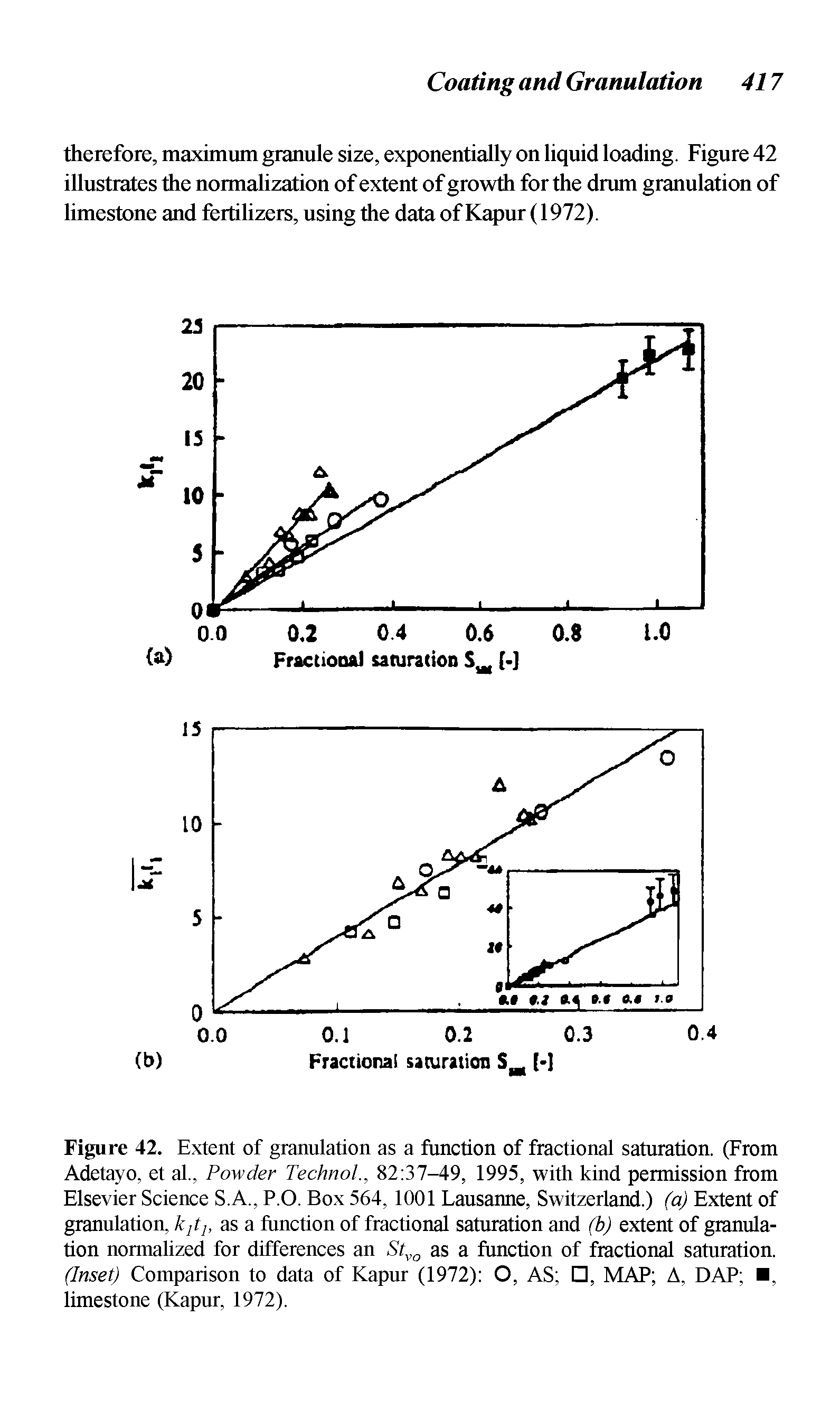 Figure 42. Extent of granulation as a function of fractional saturation. (From Adetayo, et al., Powder Technol., 82 37-49, 1995, with kind permission from Elsevier Science S.A., P.O. Box 564, 1001 Lausanne, Switzerland.) (a) Extent of granulation, k,ih as a function of fractional saturation and (b) extent of granulation normalized for differences an Stvo as a function of fractional saturation. (Inset) Comparison to data of Kapur (1972) O, AS , MAP A, DAP , limestone (Kapur, 1972).