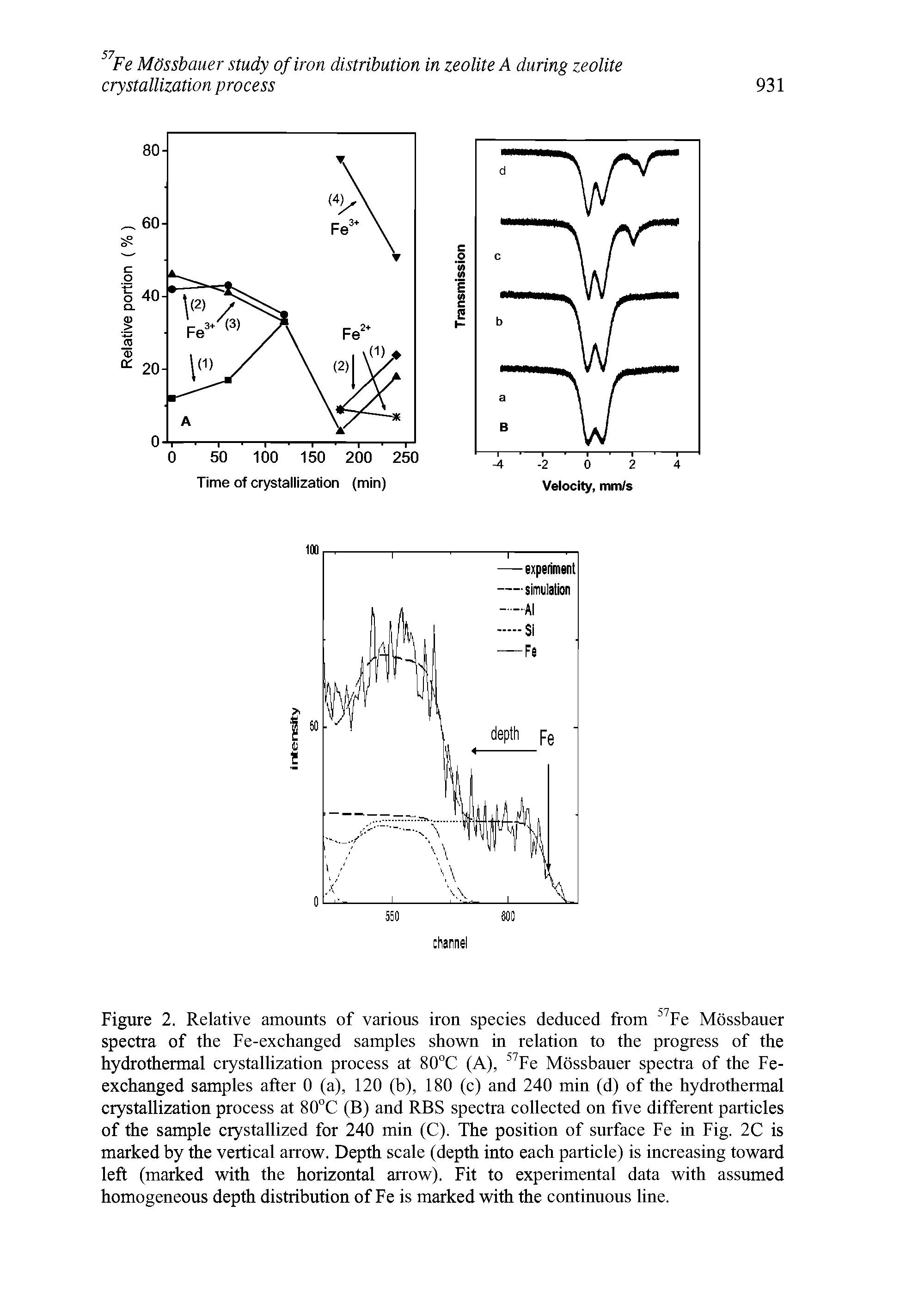 Figure 2. Relative amounts of various iron species deduced from 57Fe Mossbauer spectra of the Fe-exchanged samples shown in relation to the progress of the hydrothermal crystallization process at 80°C (A), 57Fe Mossbauer spectra of the Fe-exchanged samples after 0 (a), 120 (b), 180 (c) and 240 min (d) of the hydrothermal crystallization process at 80°C (B) and RBS spectra collected on five different particles of the sample crystallized for 240 min (C). The position of surface Fe in Fig. 2C is marked by the vertical arrow. Depth scale (depth into each particle) is increasing toward left (marked with the horizontal arrow). Fit to experimental data with assumed homogeneous depth distribution of Fe is marked with the continuous line.