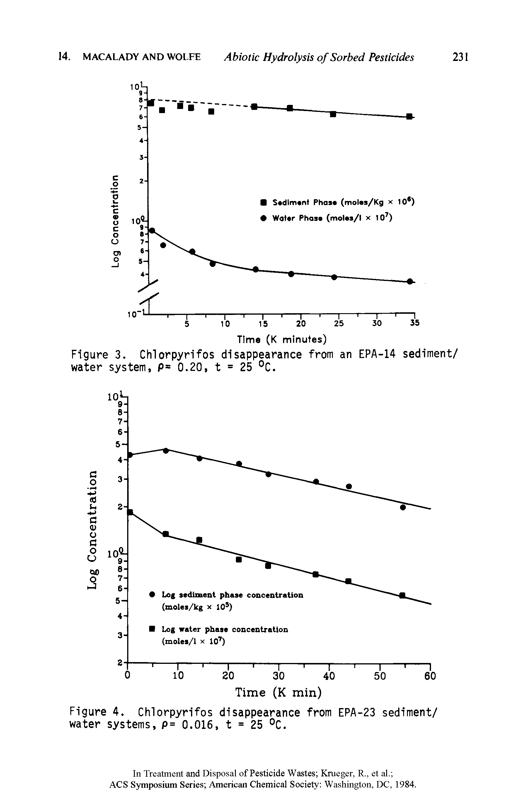 Figure 3. Chlorpyrifos disappearance from an EPA-14 sediment/ water system, P= 0.20, t = 25 °C.