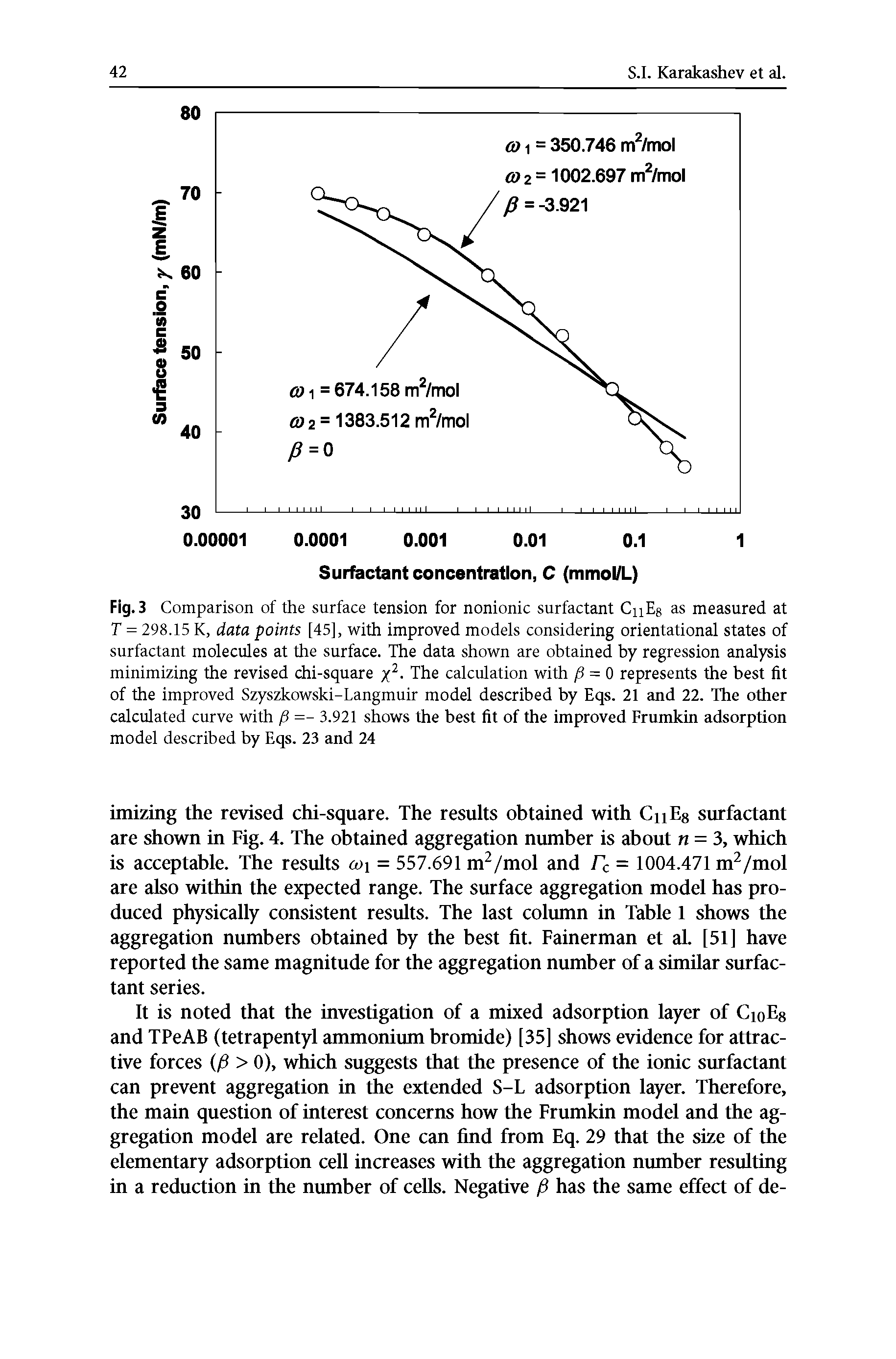 Fig. 3 Comparison of the surface tension for nonionic surfactant CnEg as measured at T = 298.15 K, data points [45], with improved models considering orientational states of surfactant molecules at the surface. The data shown are obtained by regression analysis minimizing the revised chi-square The calculation with fi = 0 represents the best fit of the improved Szyszkowski-Langmuir model described by Eqs. 21 and 22. The other calculated curve with =- 3.921 shows the best fit of the improved Frumkin adsorption model described by Eqs. 23 and 24...