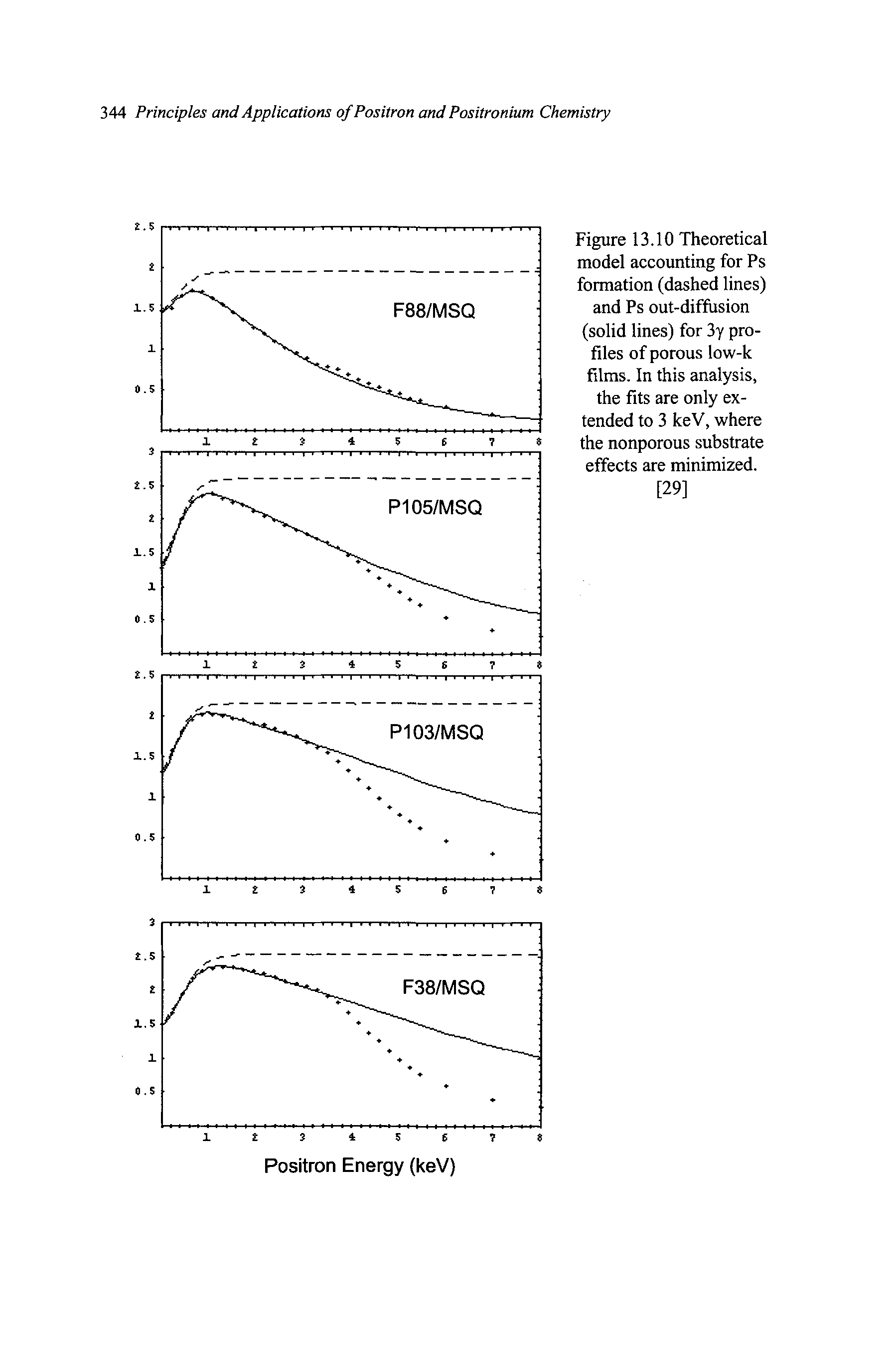 "Figure 13.10 <a href=""/info/theoretical_model"">Theoretical model</a> accounting for Ps formation (<a href=""/info/dashed_lines"">dashed lines</a>) and Ps out-diffusion (solid lines) for 3y profiles of porous low-k films. In this analysis, the fits are only extended to 3 keV, where the nonporous <a href=""/info/effect_of_substrates"">substrate effects</a> are minimized."