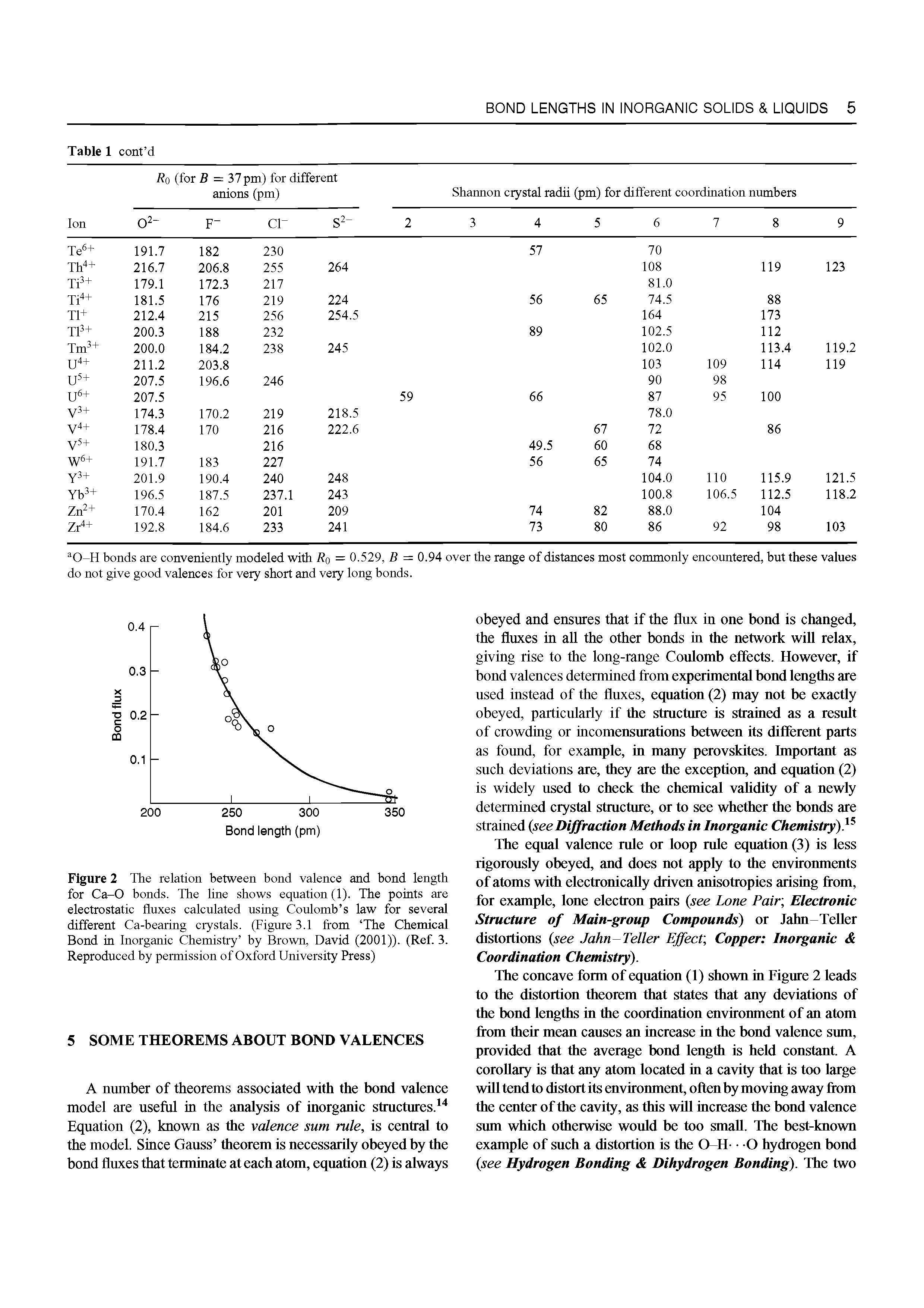 Figure 2 The relation between bond valence and bond length for Ca-0 bonds. The line shows equation (1). The points are electrostatic fluxes calculated using Coulomb s law for several different Ca-bearing crystals. (Figure 3.1 from The Chemical Bond in Inorganic Chemistry by Brown, David (2001)). (Ref. 3. Reproduced by permission of Oxford University Press)...