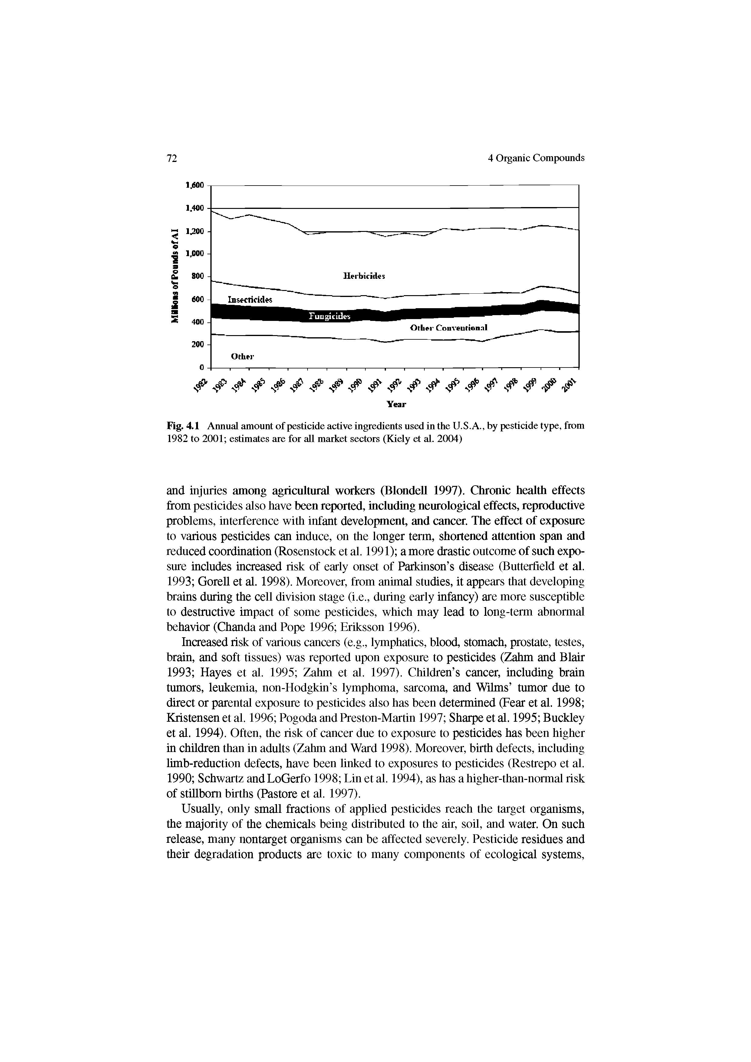 Fig. 4.1 Annual amount of pesticide active ingredients used in the U.S.A., by pesticide type, from 1982 to 2001 estimates are for aU market sectors (Kiely et al. 2004)...