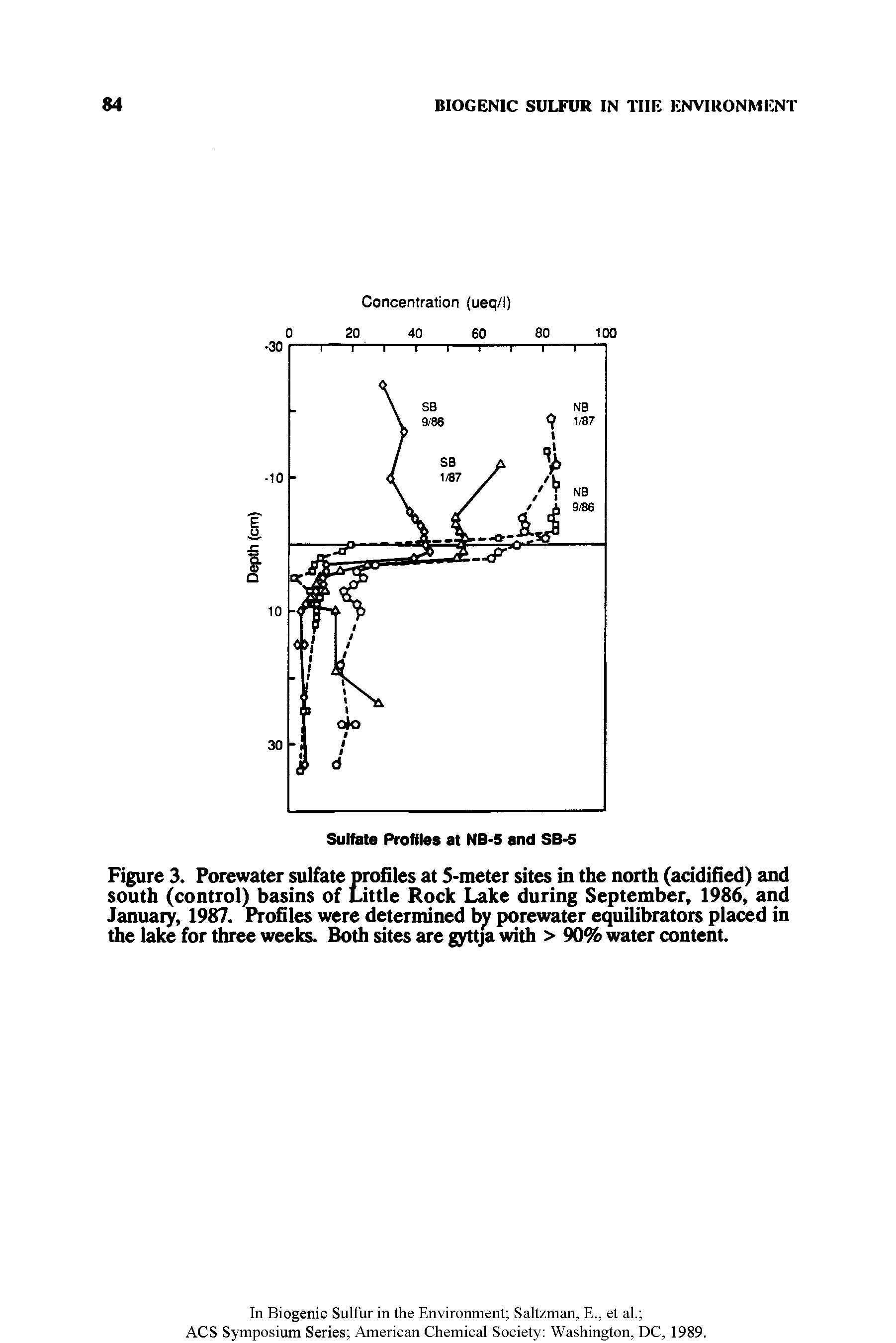 "Figure 3. Porewater sulfate profiles at 5-meter sites in the north (acidified) and south (control) basins of <a href=""/info/little_rock_lake"">Little Rock Lake</a> during September, 1986, and January, 1987. Profiles were determined by porewater equilibrators placed in the lake for three weeks. Both sites are gyttja with > 90% water content."