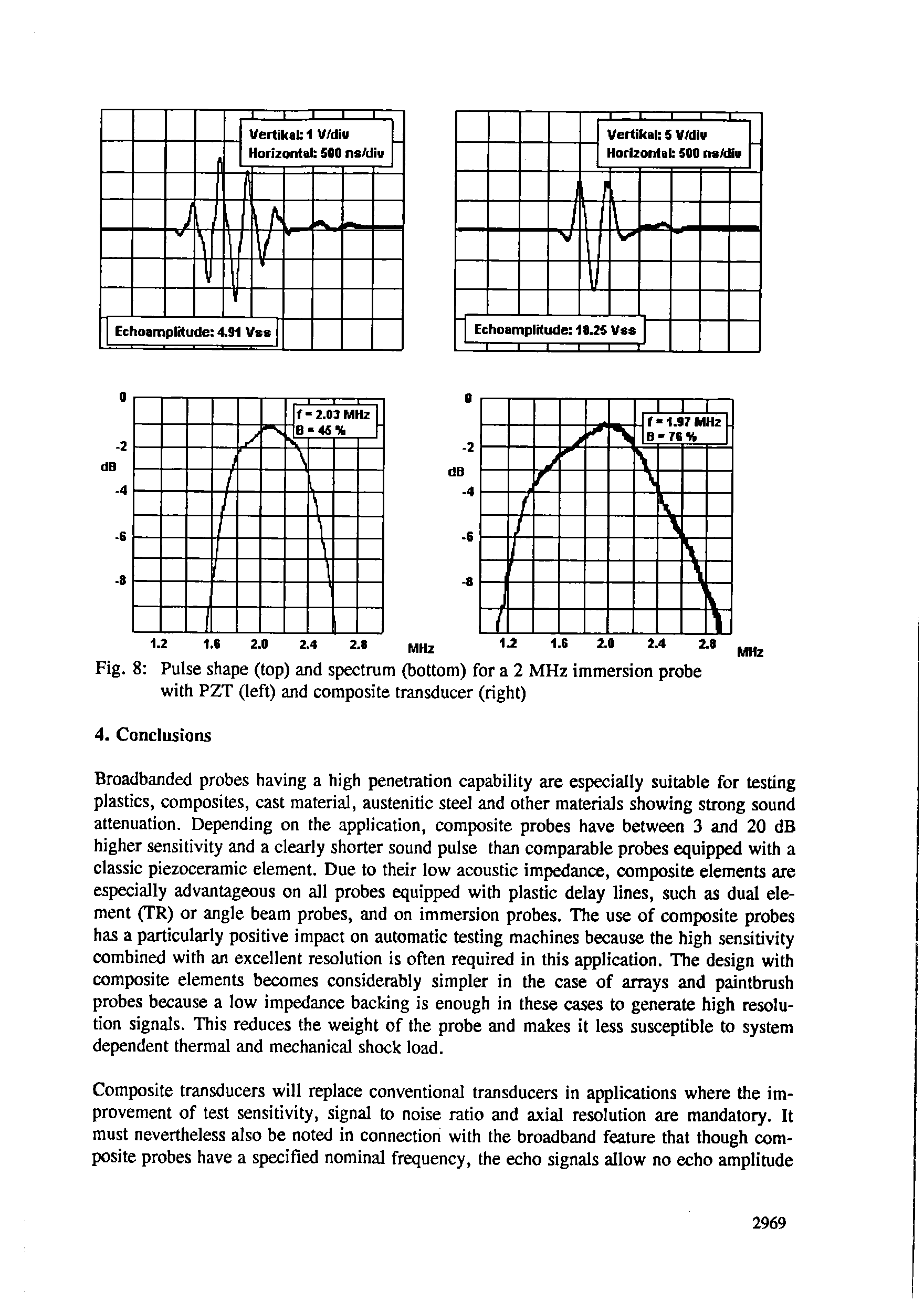 "Fig. 8 <a href=""/info/pulse_shape"">Pulse shape</a> (top) and spectrum (bottom) for a 2 MHz <a href=""/info/immersion_probes"">immersion probe</a> with PZT (left) and composite transducer (right)"