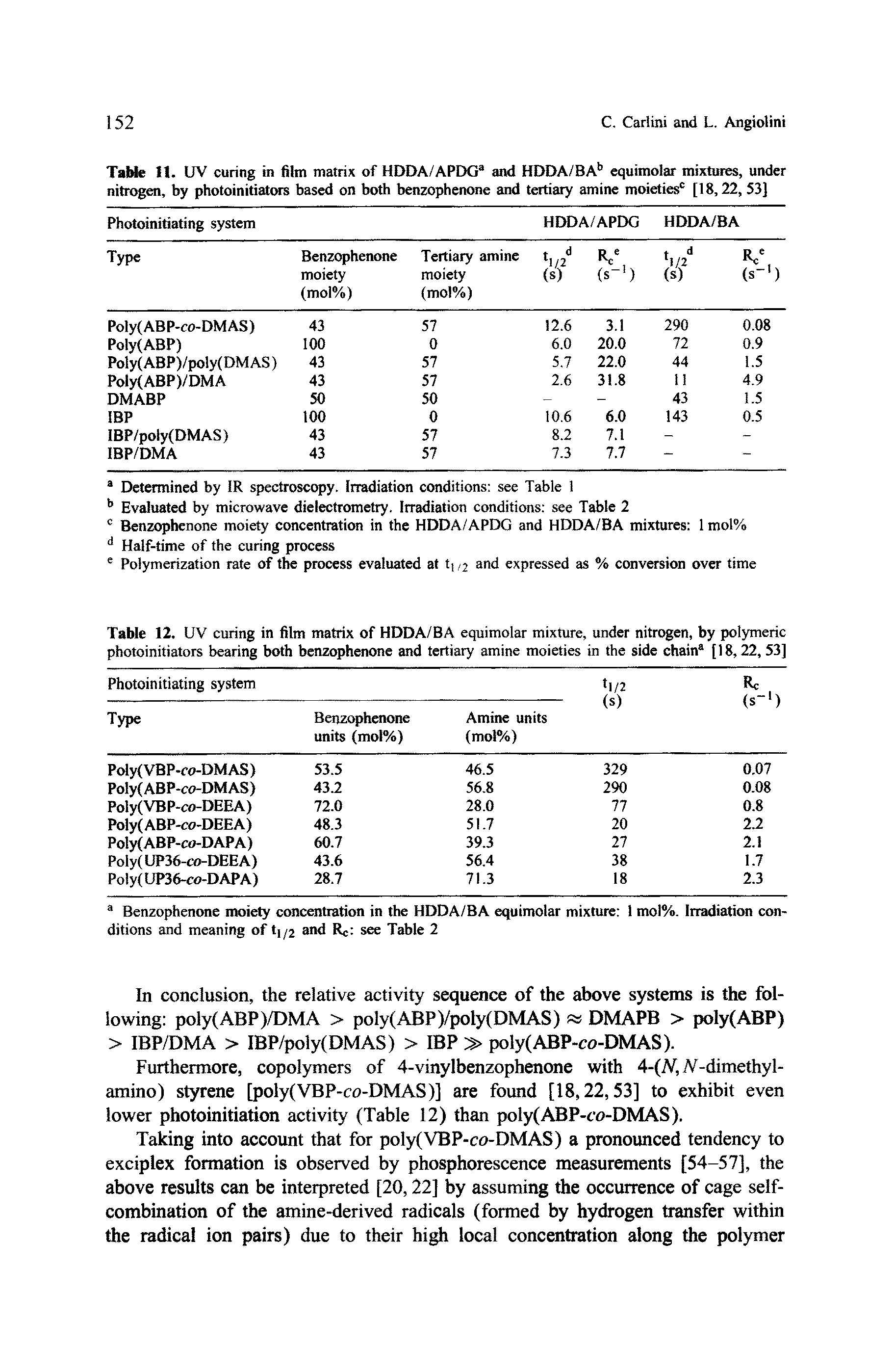 "Table 12. UV curing in film matrix of HDDA/BA <a href=""/info/h2_equimolar_mixture"">equimolar mixture</a>, under nitrogen, by <a href=""/info/photoinitiation_of_polymerization"">polymeric photoinitiators</a> bearing both benzophenone and tertiary amine moieties in the side chain [18,22, 53]"