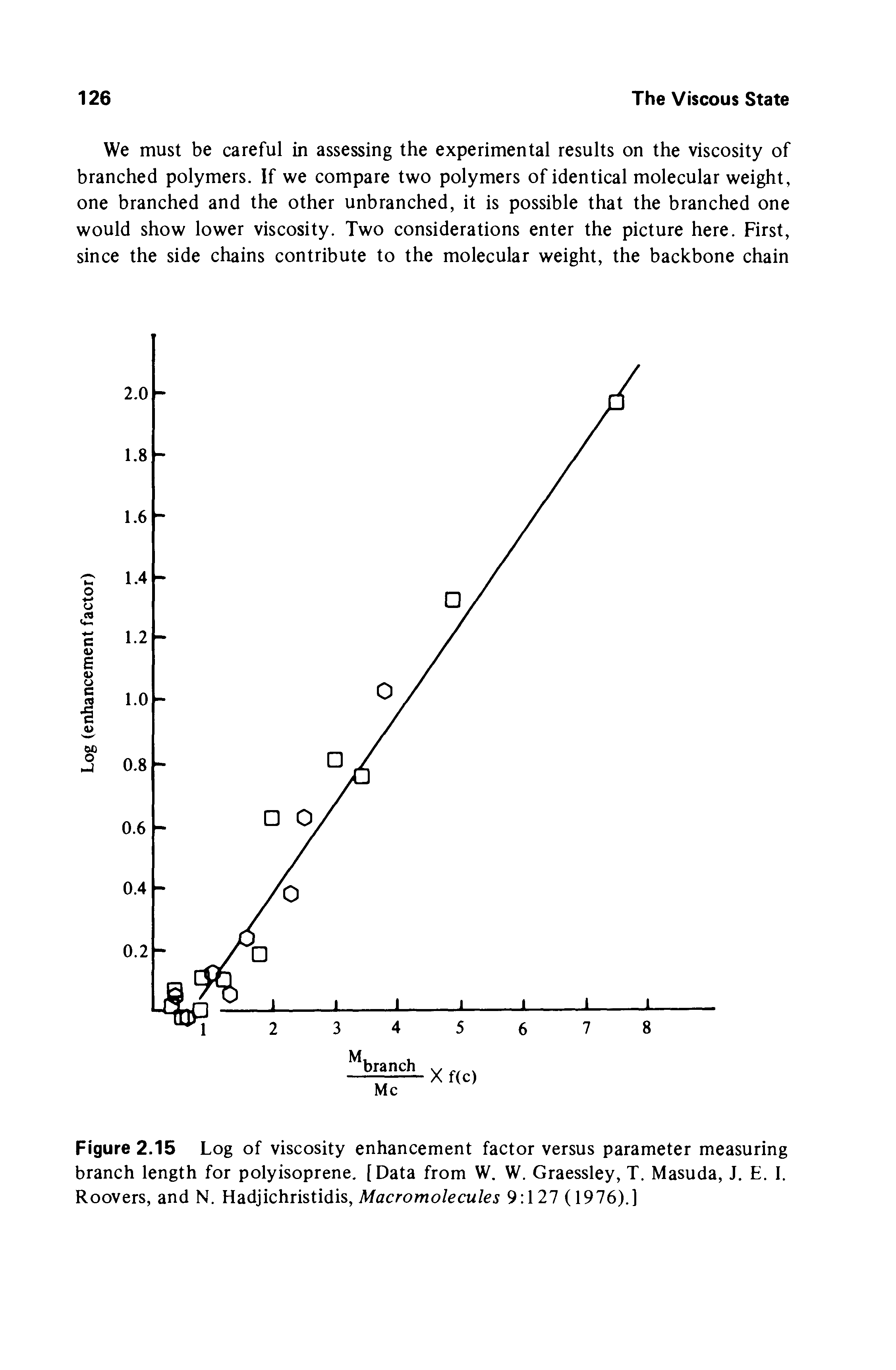 Figure 2.15 Log of viscosity enhancement factor versus parameter measuring branch length for polyisoprene, [Data from W. W. Graessley, T. Masuda, J. E. I. Roovers, and N. Hadjichristidis, Afacromo/ecu/ej 9 127 (1976).]...