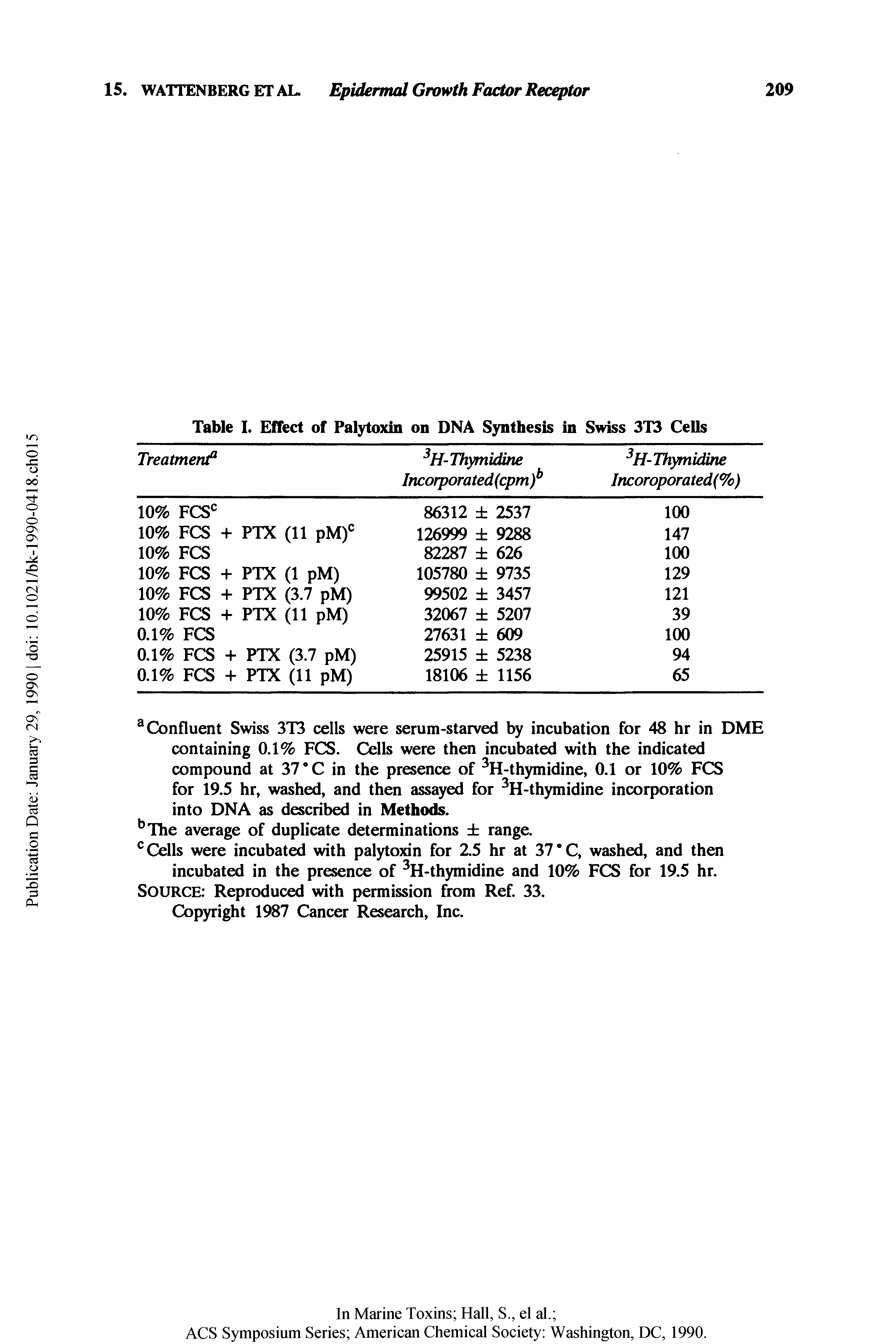 Table I. Effect of Palytoxin on DNA Synthesis in Swiss 3T3 Cells...