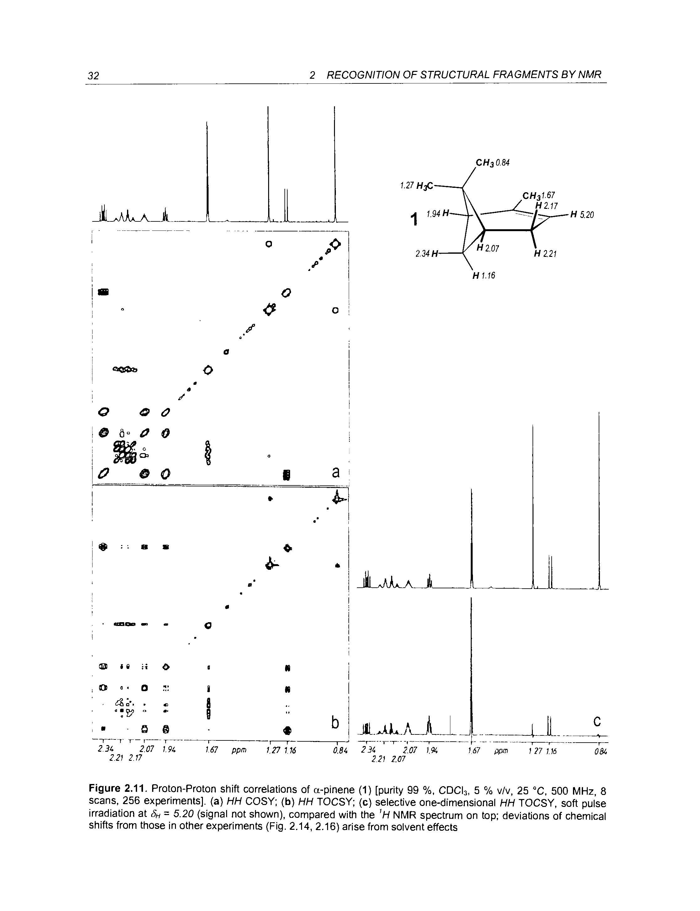 "Figure 2.11. <a href=""/info/proton_nmr_shifts_of_the_hydroxyl"">Proton-Proton shift</a> correlations of a-pinene (1) [purity 99 %, CDCls, 5 % v/v, 25 °C, 500 MHz, 8 scans, 256 experiments], (a) HH COSY (b) HH TOCSY (c) selective one-dimensional HH TOCSY, <a href=""/info/soft_pulse"">soft pulse</a> irradiation at Sh = 5.20 (signal not shown), compared with the NMR spectrum on top deviations of chemical shifts from those in <a href=""/info/other_experiments"">other experiments</a> (Fig. 2.14, 2.16) arise <a href=""/info/from_dry_and_wet_solvent"">from solvent</a> effects"