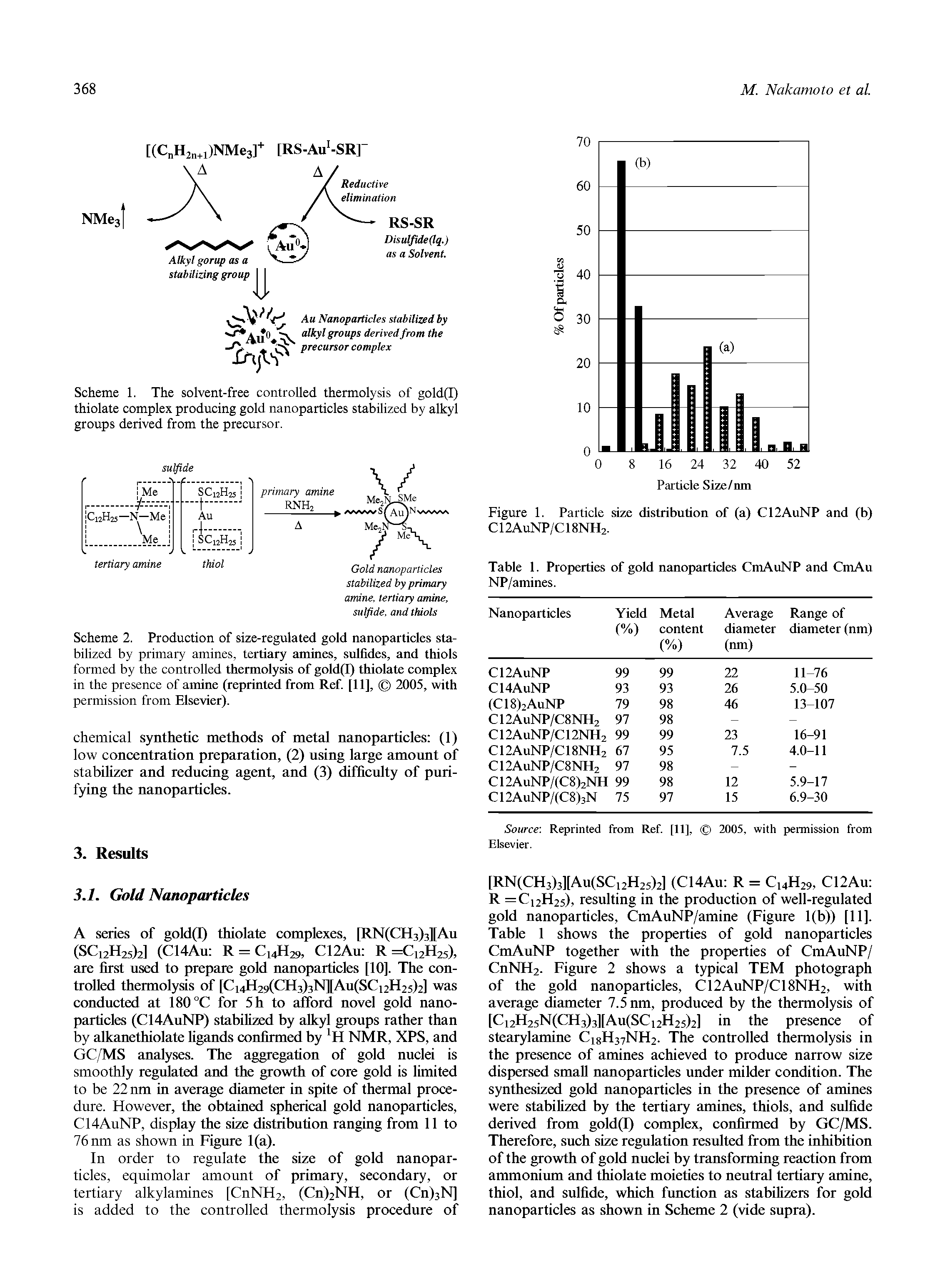 Scheme 2. Production of size-regulated gold nanoparticles stabilized by primary amines, tertiary amines, sulfides, and thiols formed by the controlled thermolysis of gold(I) thiolate complex in the presence of amine (reprinted from Ref. [11], 2005, with permission from Elsevier).
